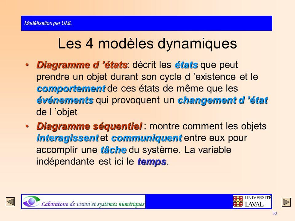 Les 4 modèles dynamiques