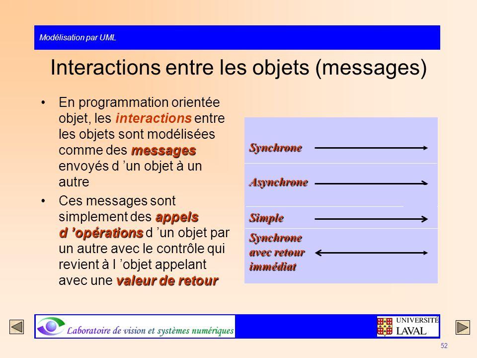 Interactions entre les objets (messages)