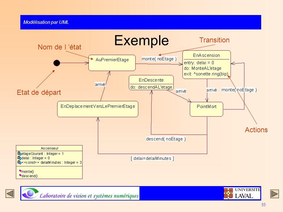 Exemple Transition Nom de l 'état Etat de départ Actions