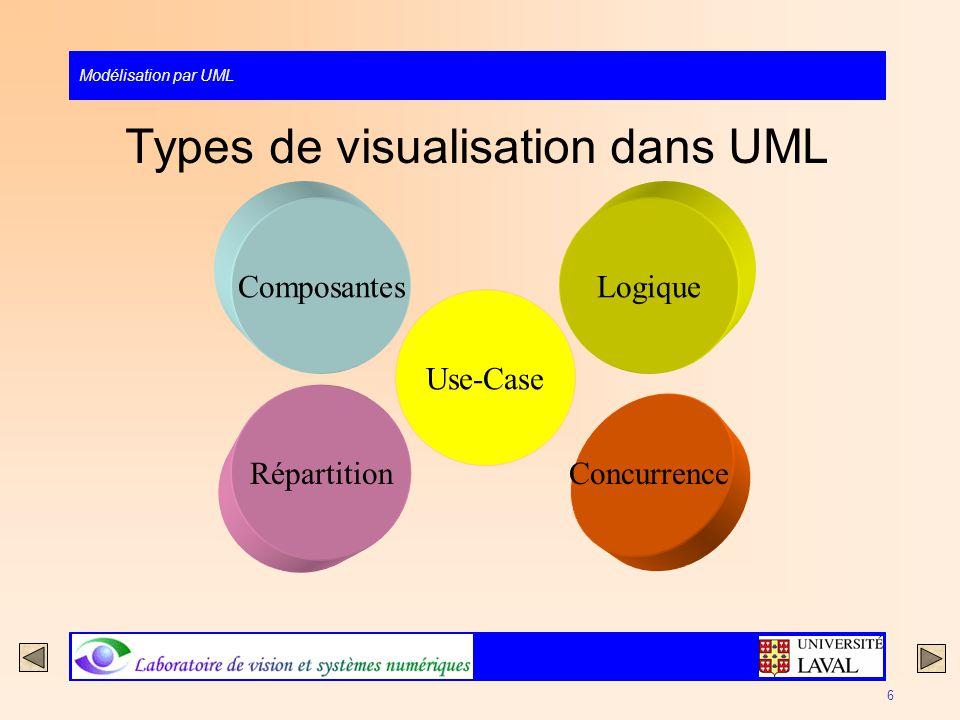 Types de visualisation dans UML