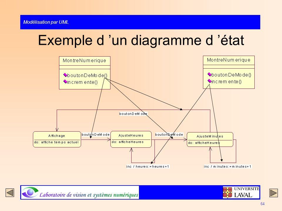 Exemple d 'un diagramme d 'état