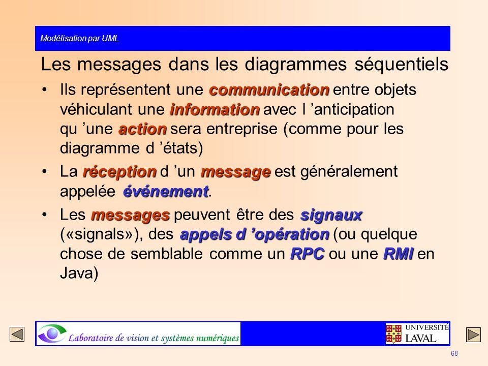 Les messages dans les diagrammes séquentiels