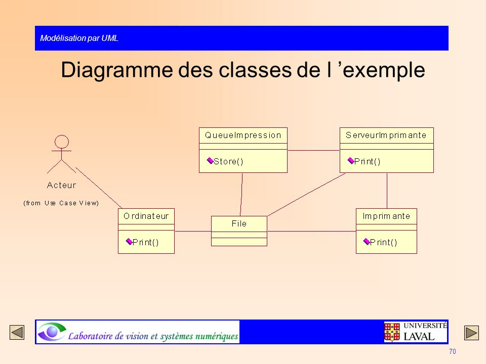 Diagramme des classes de l 'exemple