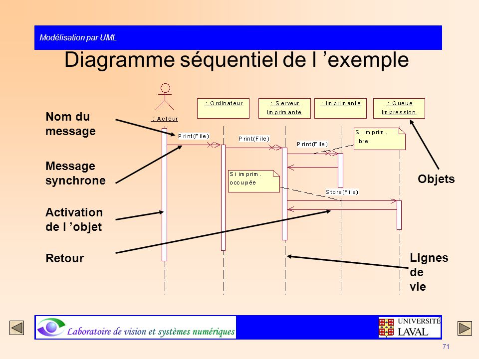 Diagramme séquentiel de l 'exemple