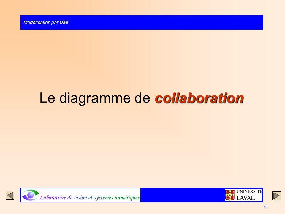 Le diagramme de collaboration