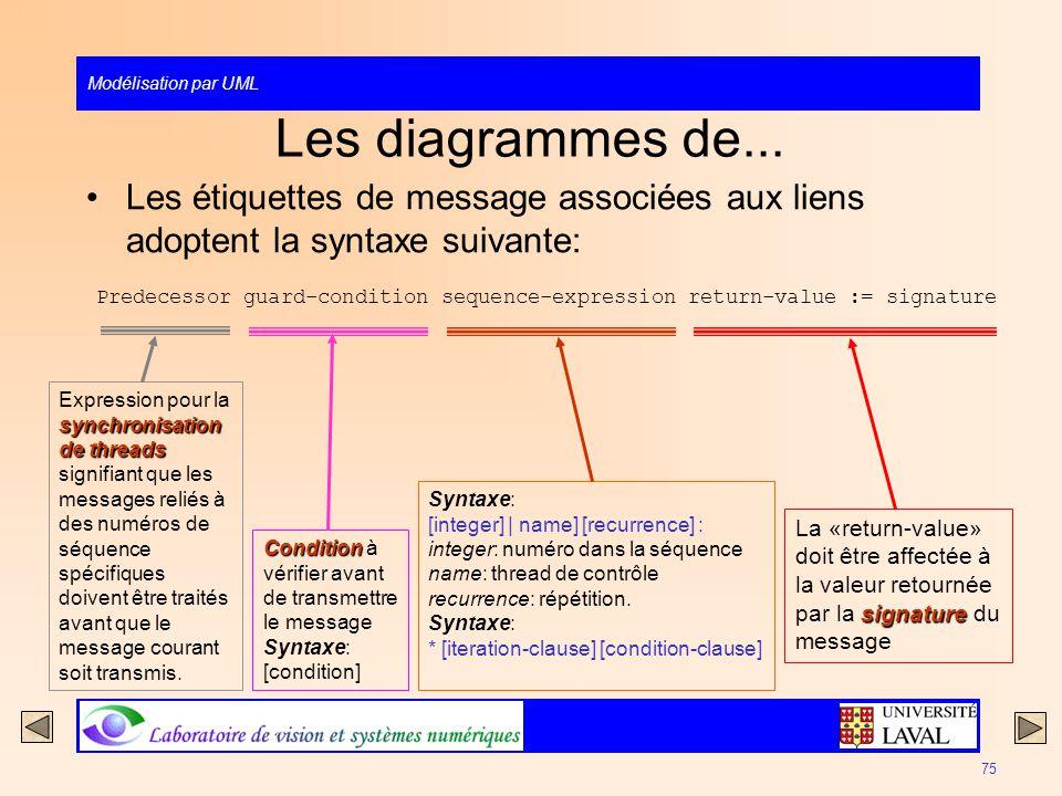 Les diagrammes de... Les étiquettes de message associées aux liens adoptent la syntaxe suivante: