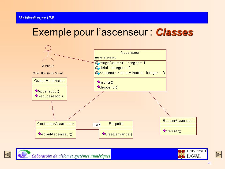Exemple pour l'ascenseur : Classes