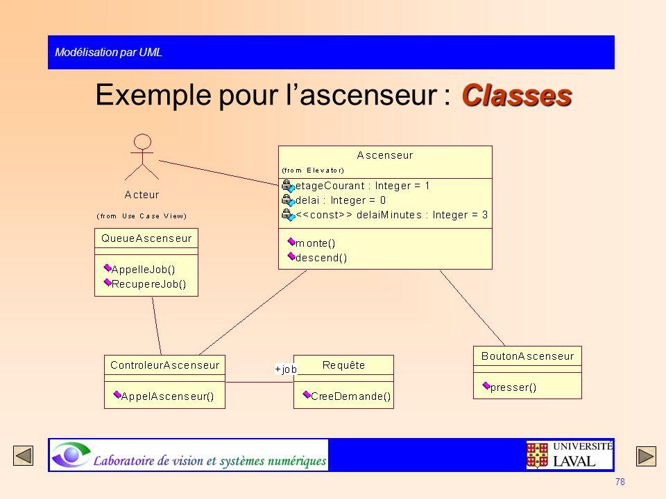 Exemple pour l'ascenseur : Classes