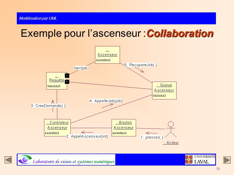 Exemple pour l'ascenseur :Collaboration