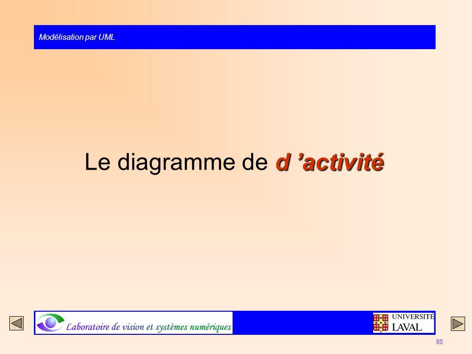 Le diagramme de d 'activité