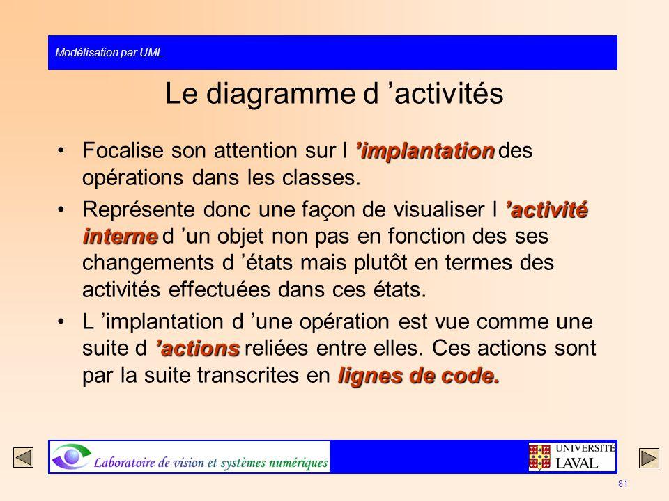 Le diagramme d 'activités