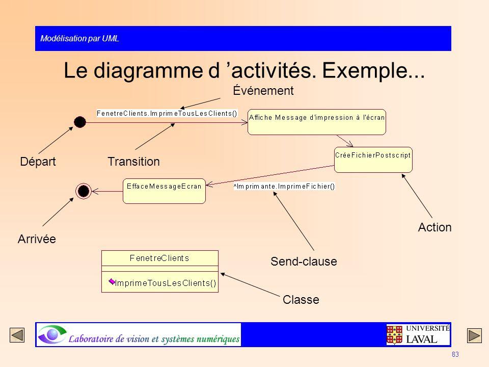 Le diagramme d 'activités. Exemple...