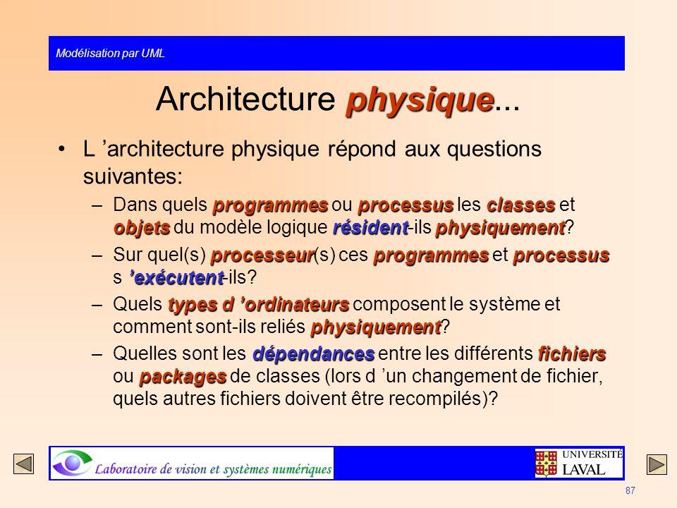 Architecture physique...