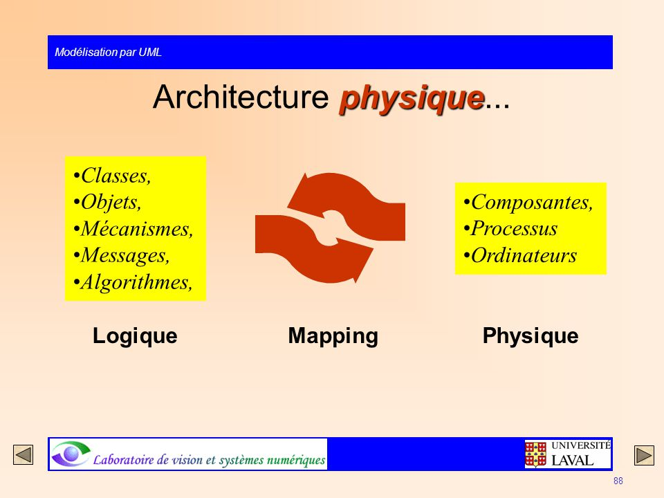 Architecture physique...