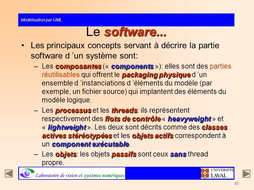 Le software... Les principaux concepts servant à décrire la partie software d 'un système sont: