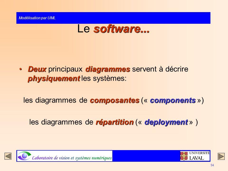 Le software... Deux principaux diagrammes servent à décrire physiquement les systèmes: les diagrammes de composantes (« components »)