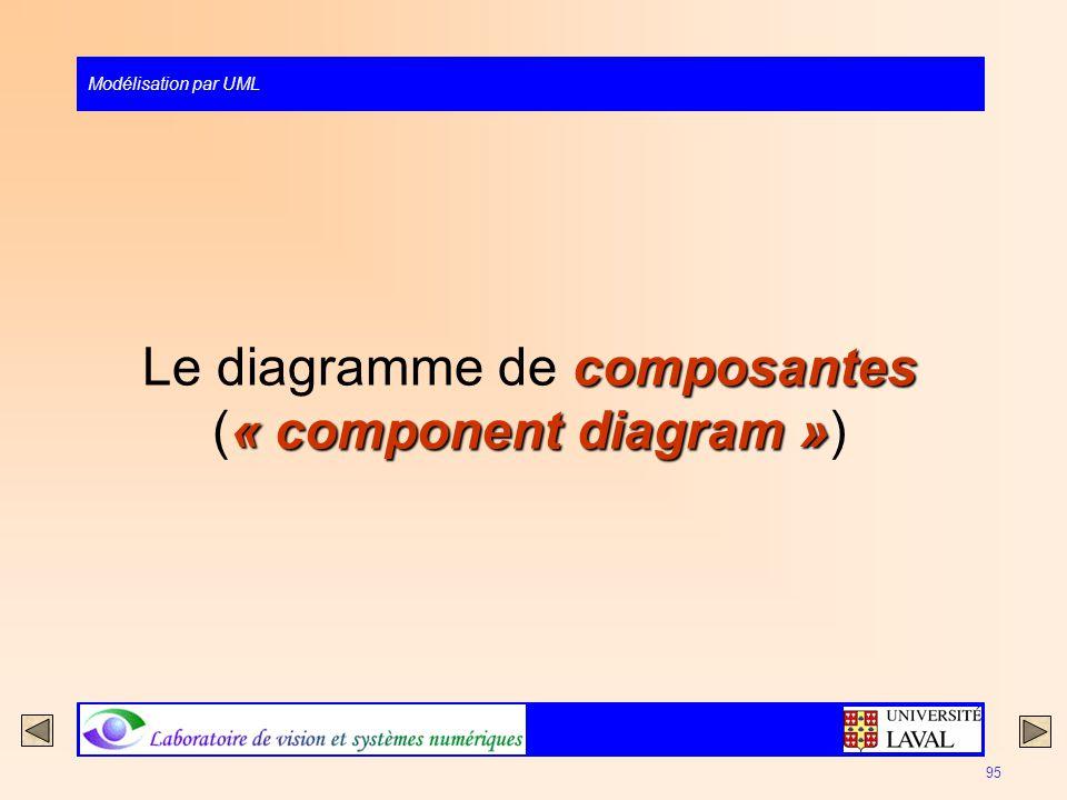 Le diagramme de composantes (« component diagram »)