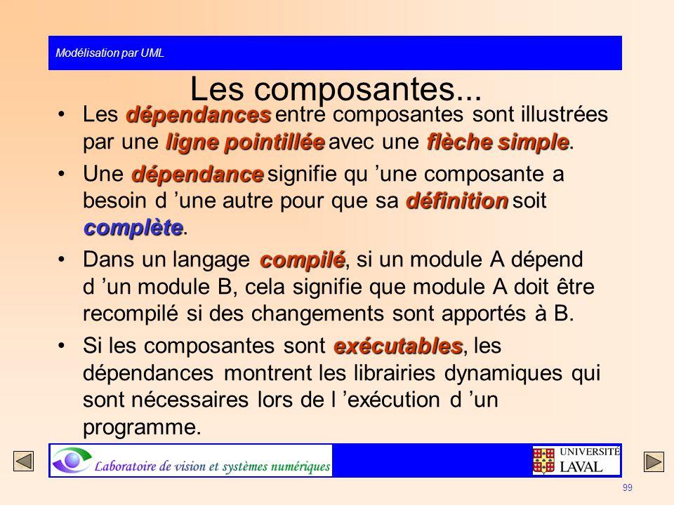 Les composantes... Les dépendances entre composantes sont illustrées par une ligne pointillée avec une flèche simple.