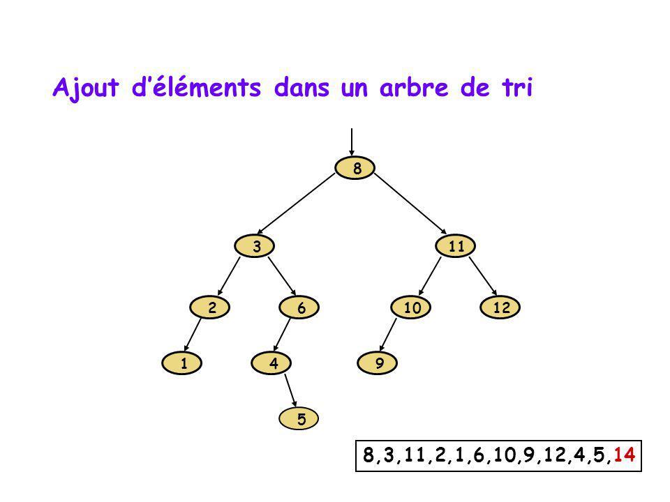 Ajout d'éléments dans un arbre de tri