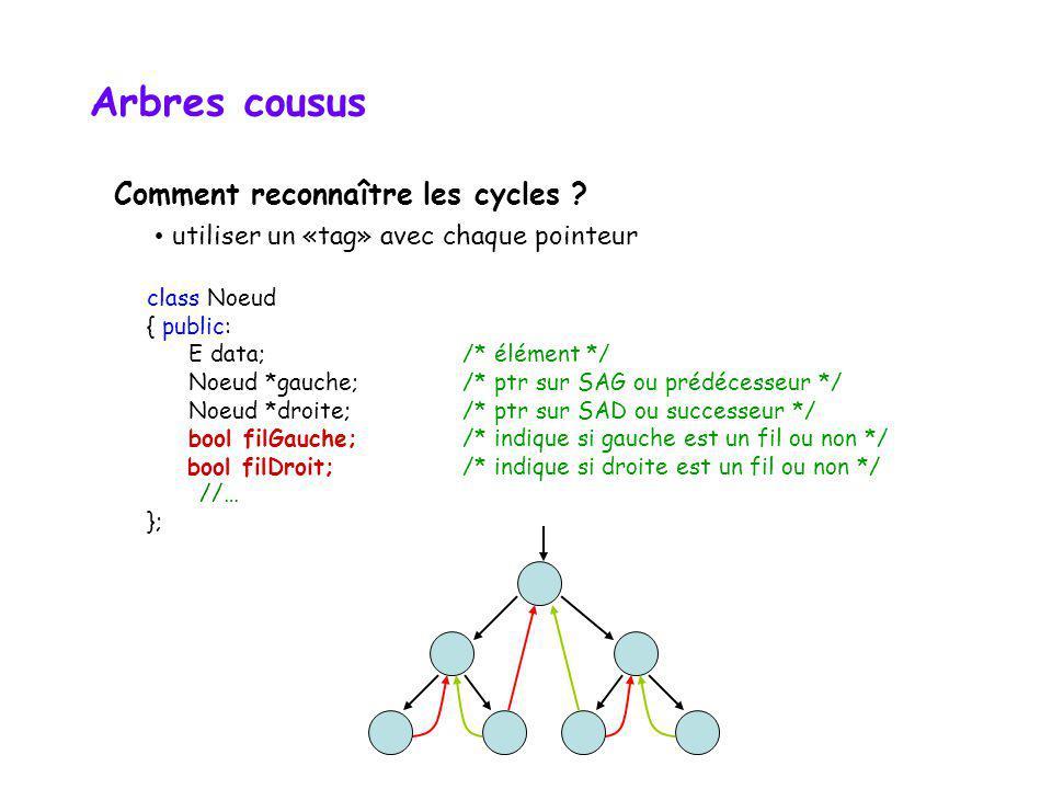 Arbres cousus Comment reconnaître les cycles