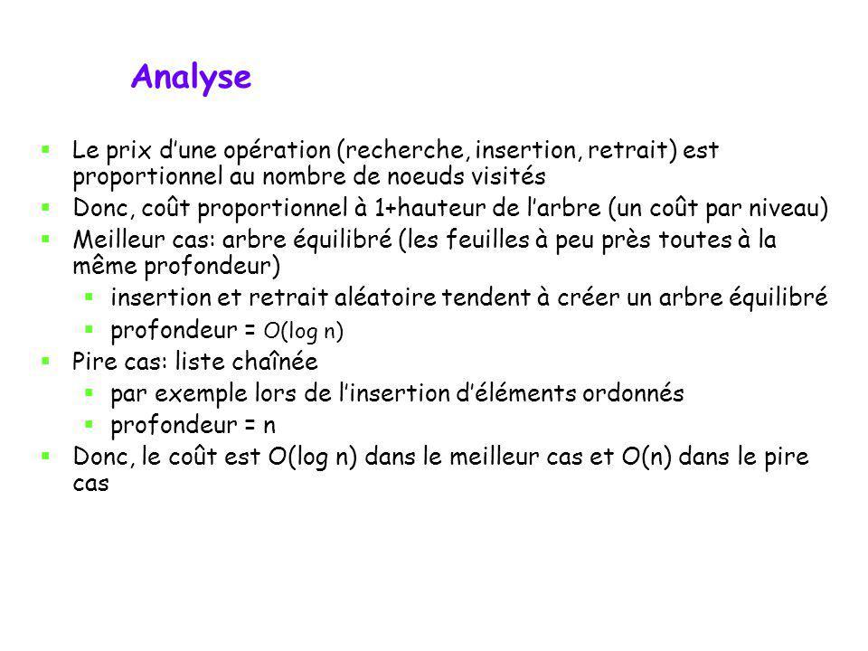 Analyse Le prix d'une opération (recherche, insertion, retrait) est proportionnel au nombre de noeuds visités.