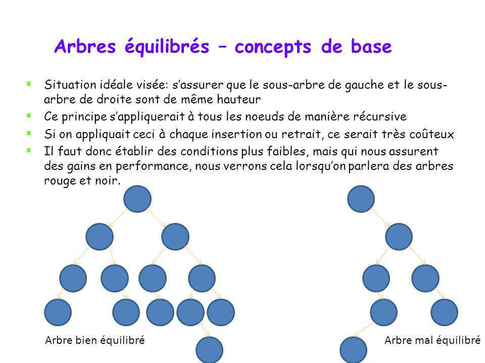 Arbres équilibrés – concepts de base