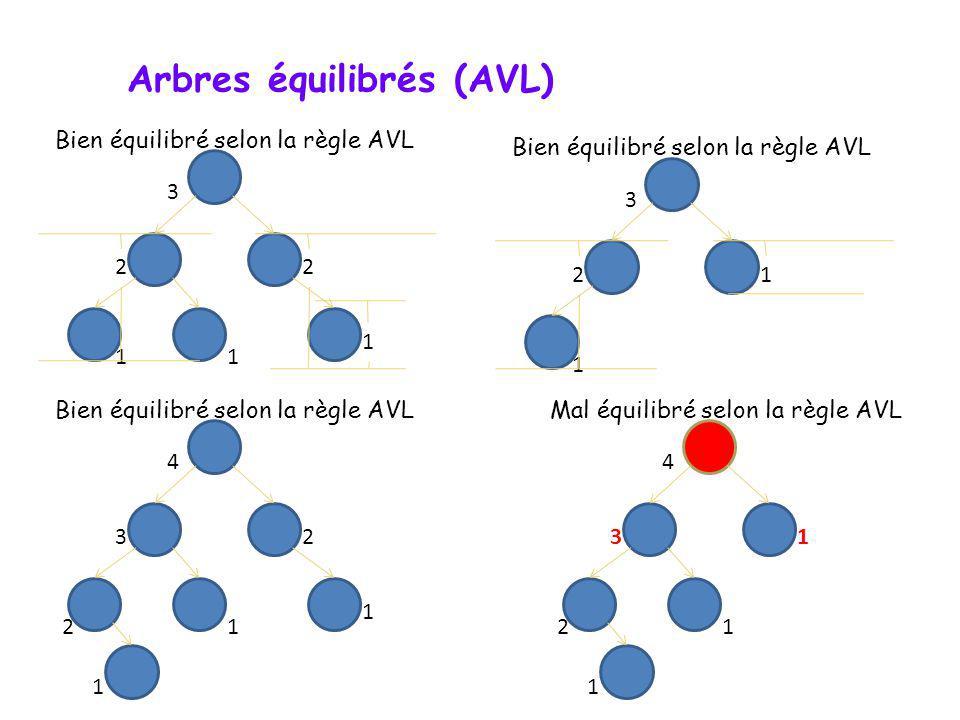 Arbres équilibrés (AVL)