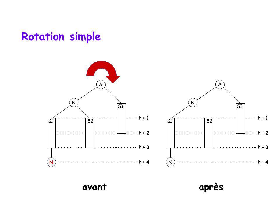 Rotation simple avant après A A B B S 3 S 3 h + 1 h + 1 S 1 S2 2 S 1