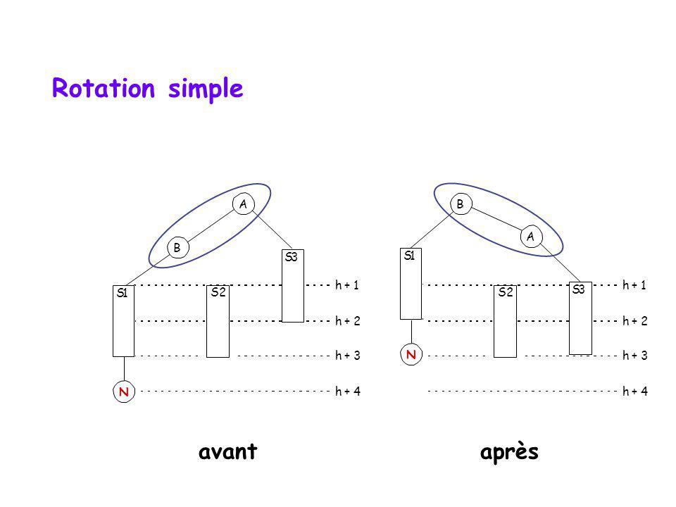 Rotation simple avant après A B A B S 3 S 1 h + 1 h + 1 S 1 S2 2 S2 2
