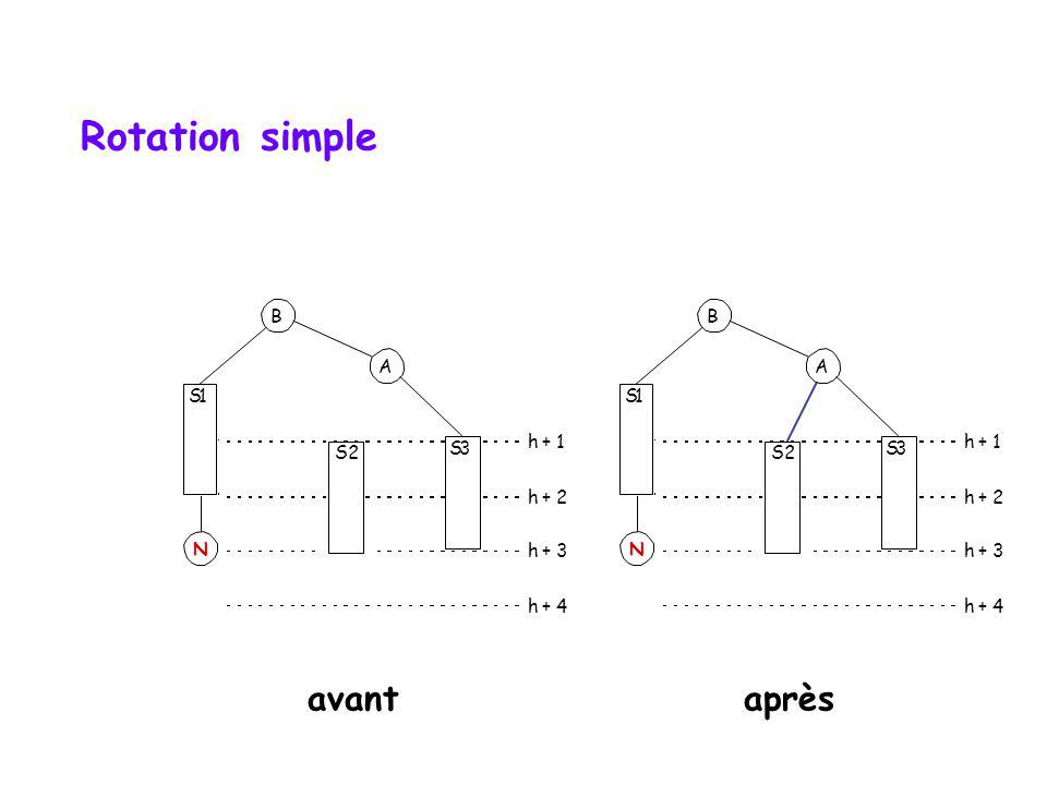 Rotation simple avant après B B A A S 1 S 1 h + 1 h + 1 S2 2 S 3 S2 2