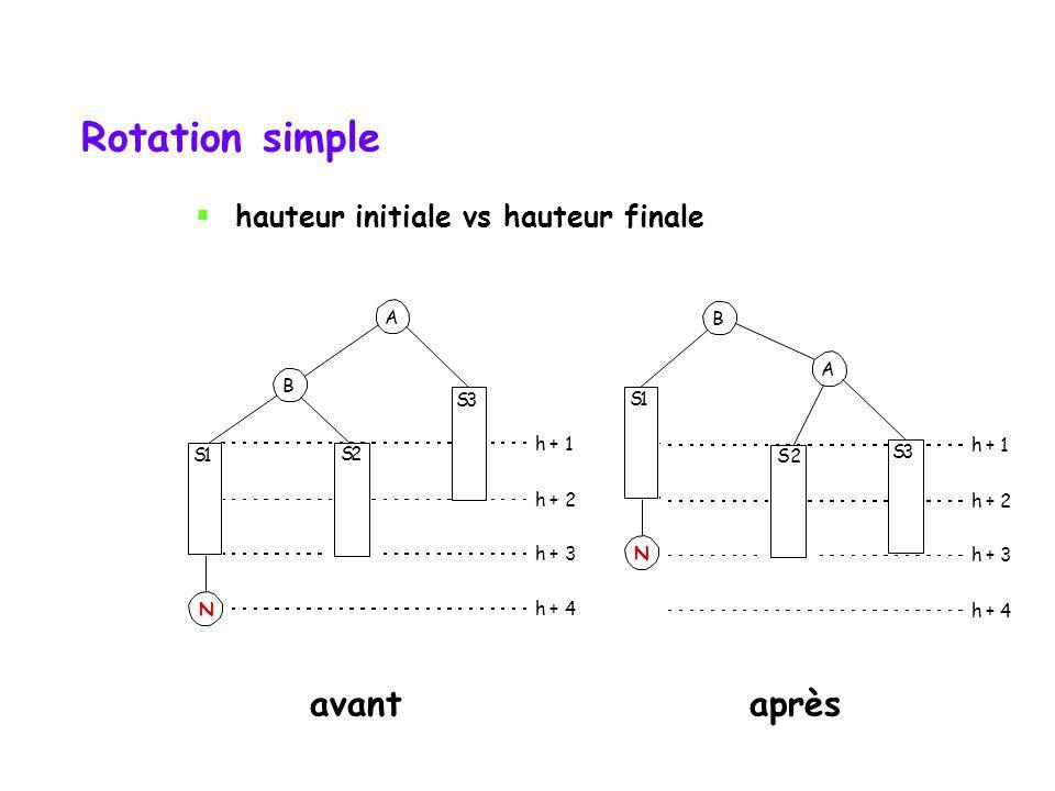 Rotation simple avant après hauteur initiale vs hauteur finale A B A B
