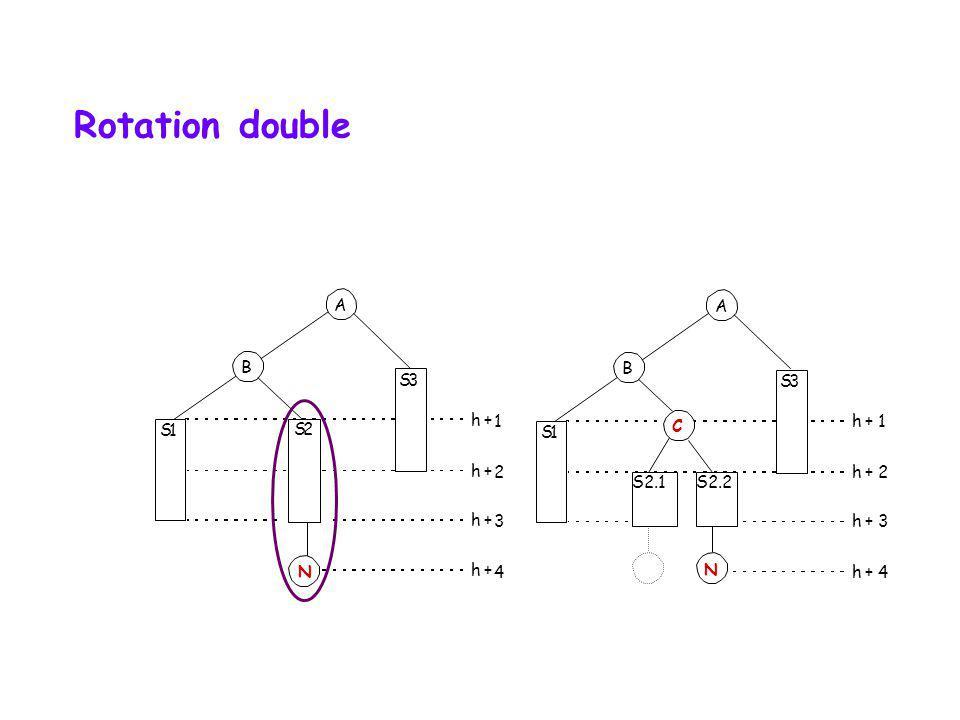 Rotation double A A B B S 3 S 3 h + 1 h + 1 S 1 S 2 S 1 C h + 2 h + 2