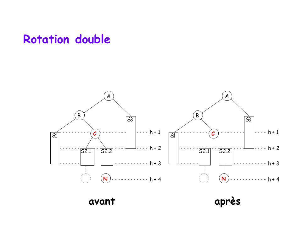 Rotation double avant après A A B B S 3 S 3 C h + 1 h + 1 S 1 S 1 C h