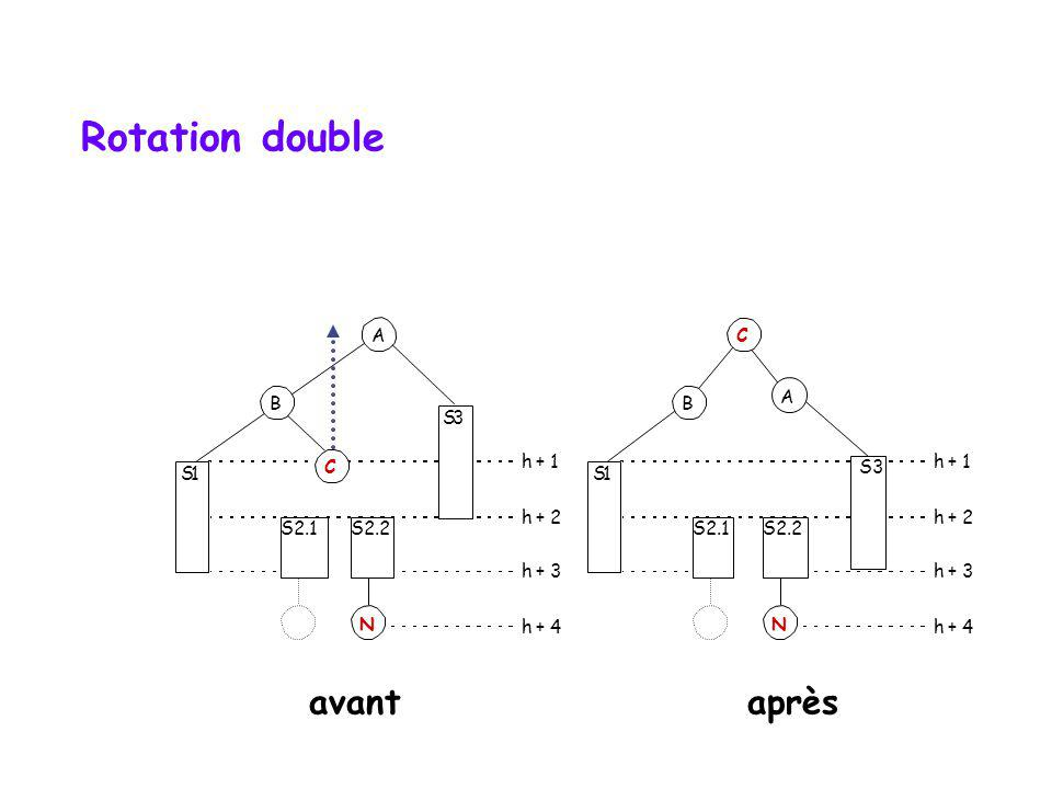 Rotation double avant après A C B B A S 3 S 1 C h + 1 S3 h + 1 S 1 h +