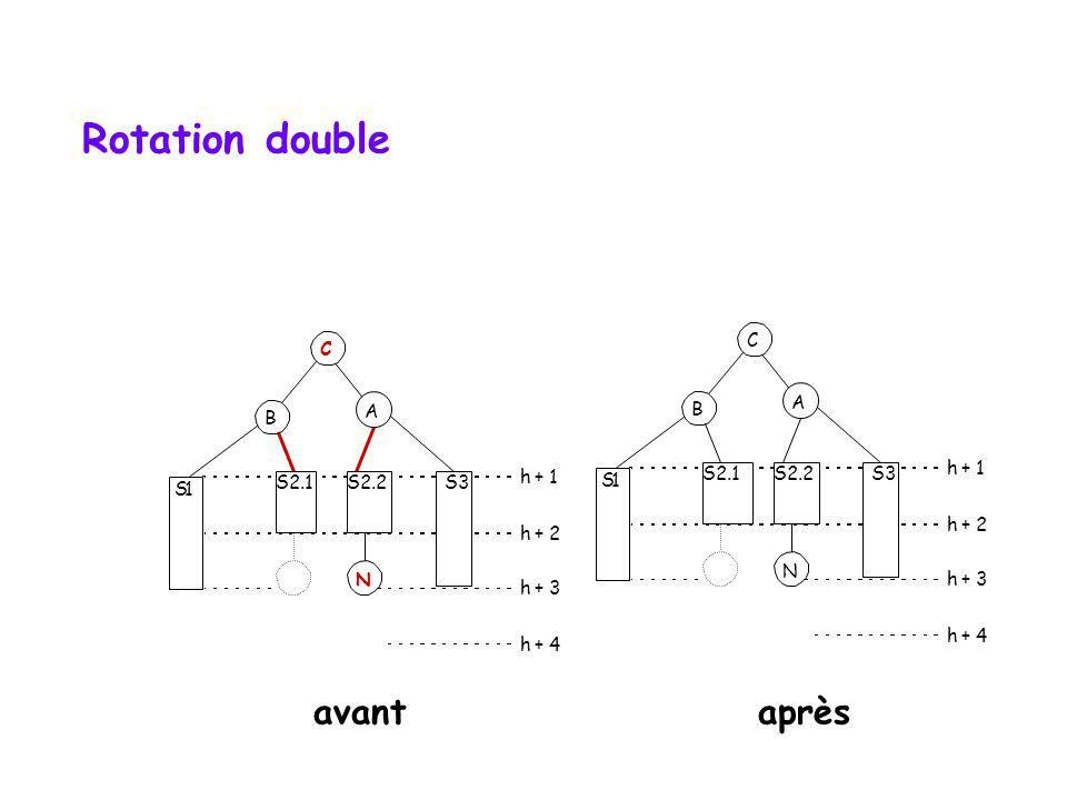 Rotation double avant après C C A B A B S2.1 S2.2 S3 h + 1 h + 1 S 1 S