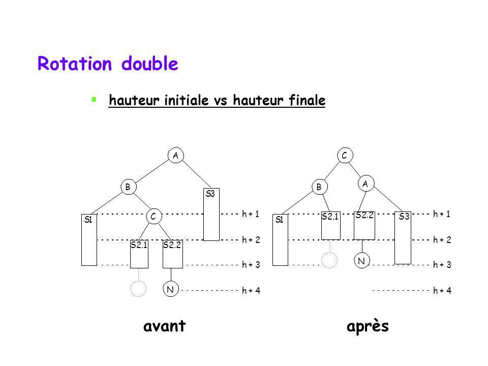 Rotation double avant après hauteur initiale vs hauteur finale A C B B