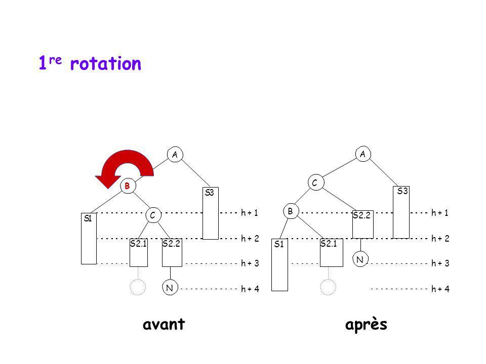 1re rotation avant après A A B C S 3 S3 C h + 1 B S2.2 h + 1 S 1 h + 2
