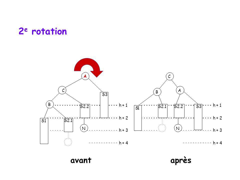 2e rotation avant après A C C B A S3 B S2.2 h + 1 h + 1 S 1 S2.1 S2.2