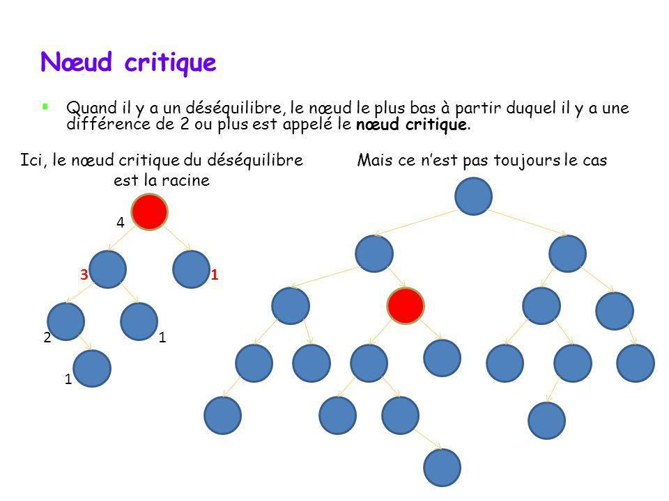 Nœud critique Quand il y a un déséquilibre, le nœud le plus bas à partir duquel il y a une différence de 2 ou plus est appelé le nœud critique.