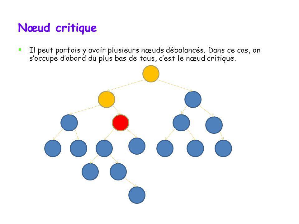 Nœud critique Il peut parfois y avoir plusieurs nœuds débalancés.
