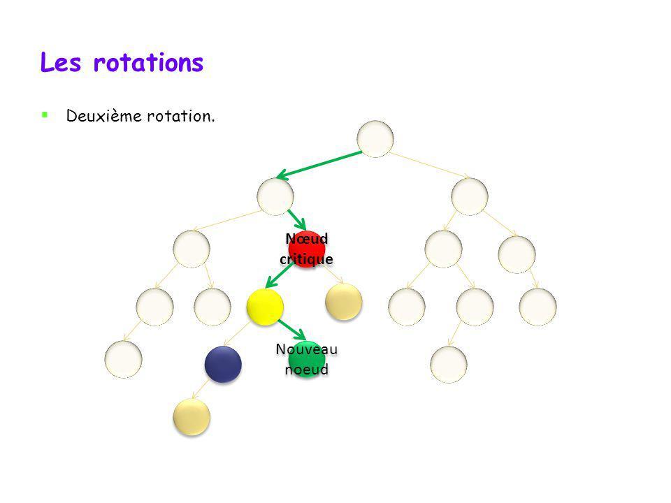 Les rotations Deuxième rotation. Nœud critique Nouveau noeud