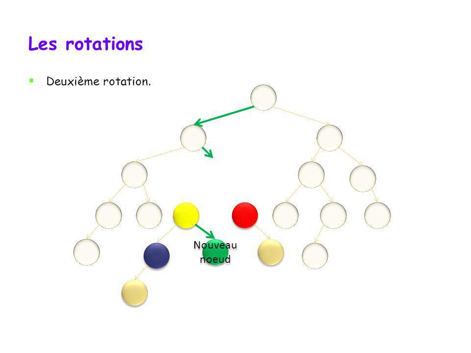 Les rotations Deuxième rotation. Nouveau noeud