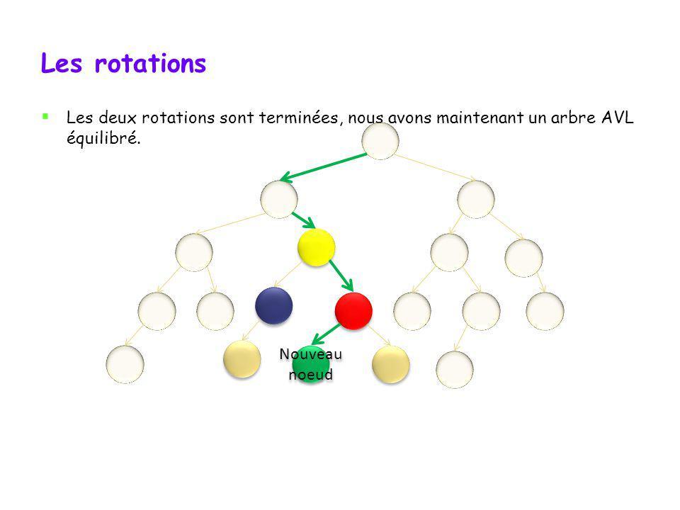 Les rotations Les deux rotations sont terminées, nous avons maintenant un arbre AVL équilibré.
