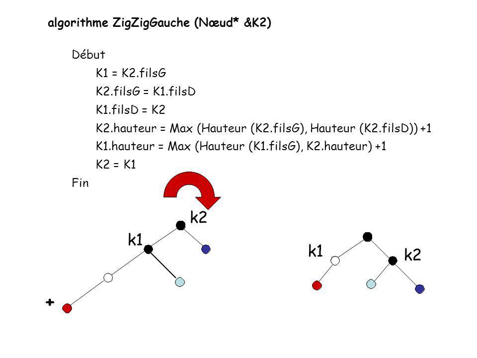 + k2 k1 k1 k2 algorithme ZigZigGauche (Nœud* &K2) Début K1 = K2.filsG