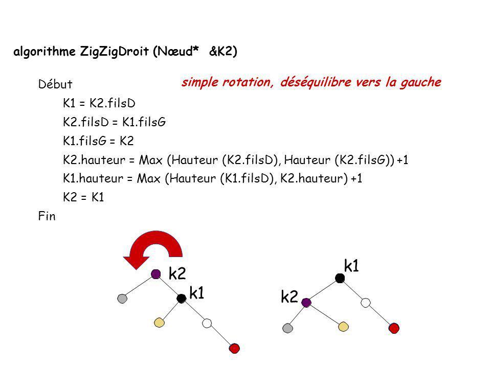 k1 k2 k1 k2 algorithme ZigZigDroit (Nœud* &K2) Début K1 = K2.filsD