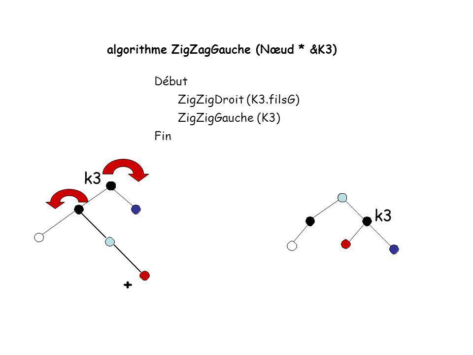 + k3 k3 algorithme ZigZagGauche (Nœud * &K3) Début