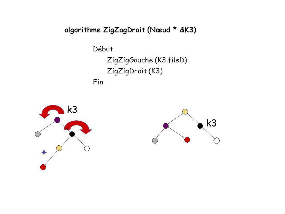+ k3 k3 algorithme ZigZagDroit (Nœud * &K3) Début