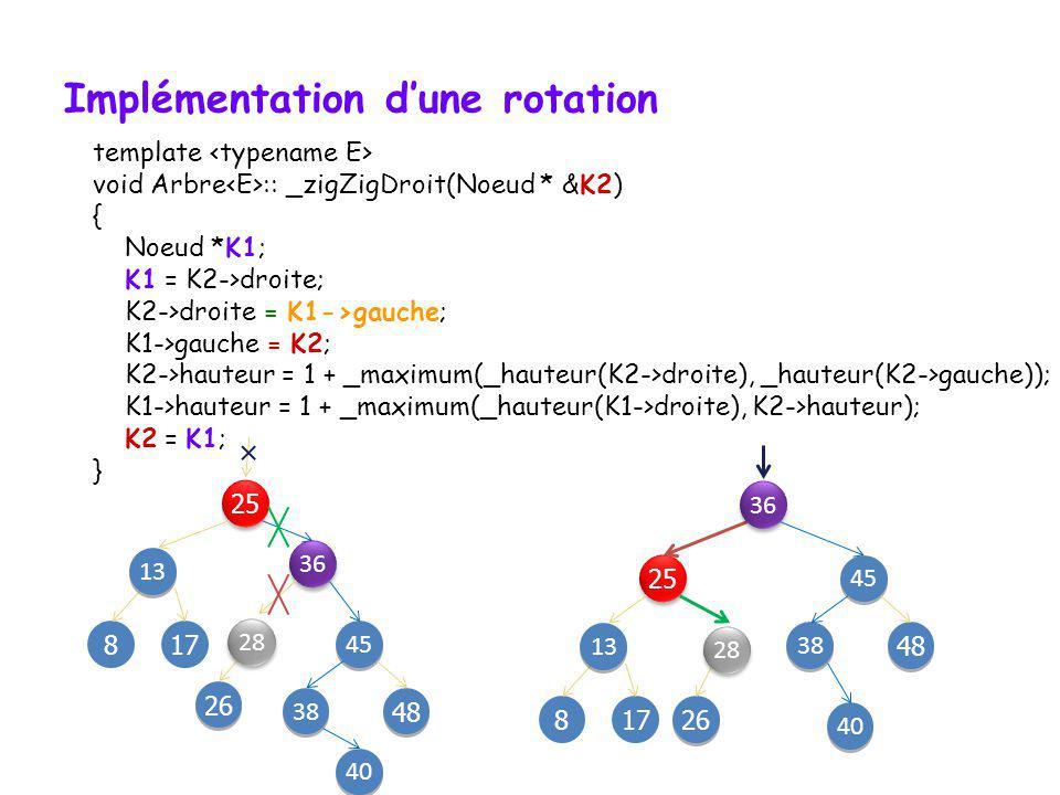 Implémentation d'une rotation