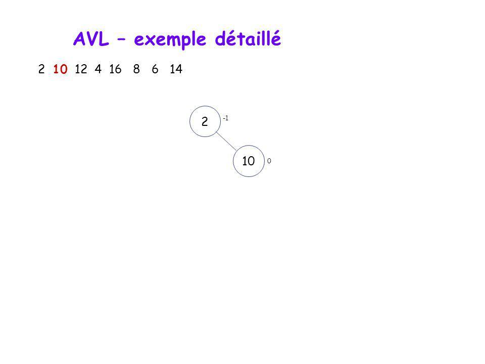 AVL – exemple détaillé 2 10 12 4 16 8 6 14 2 -1 10