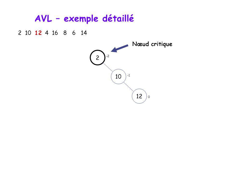 AVL – exemple détaillé 2 10 12 4 16 8 6 14 Nœud critique 2 -2 10 -1 12